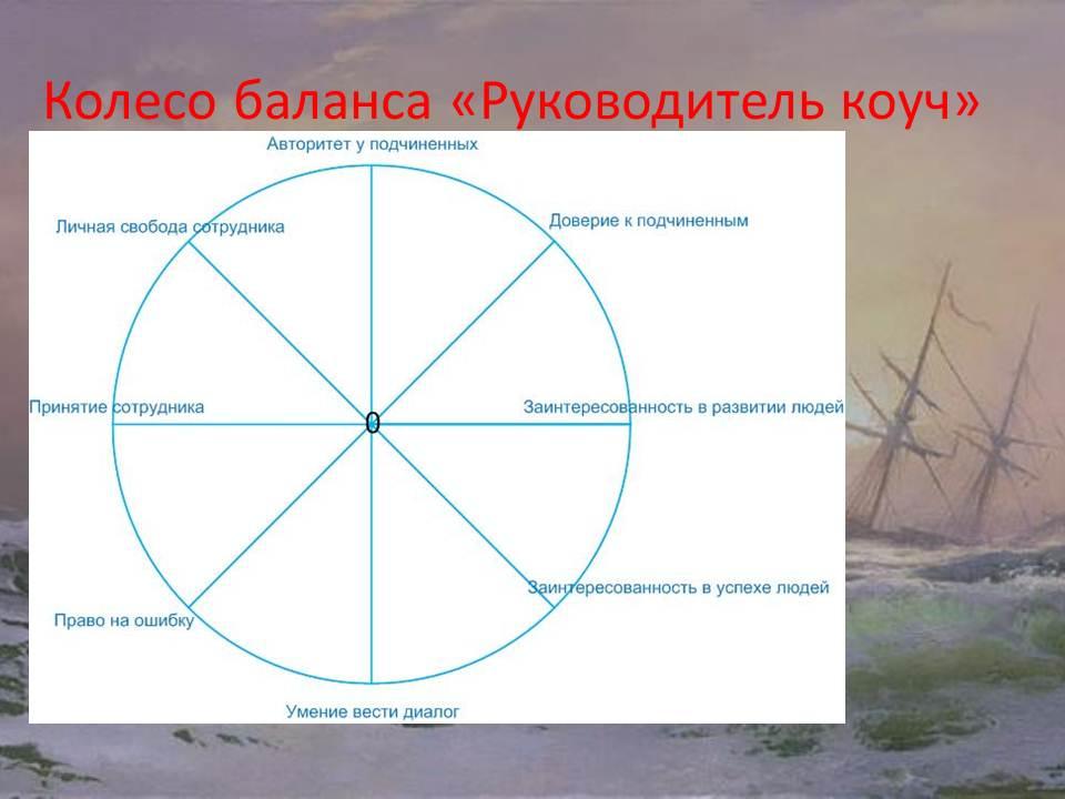 М1_ч1,колесо баланса руководитель_коуч